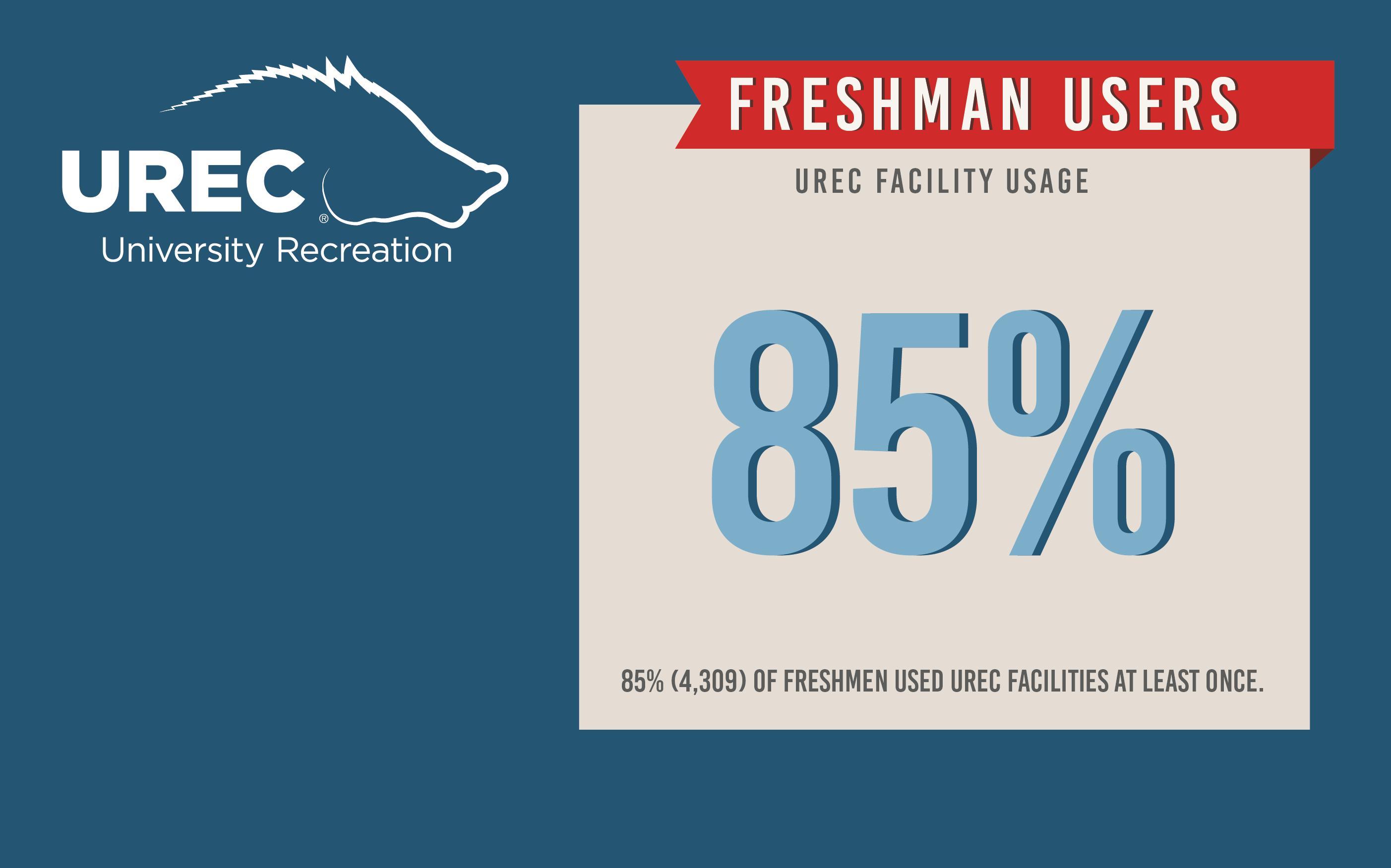UREC Impact, Freshman Cohort 2016-2017